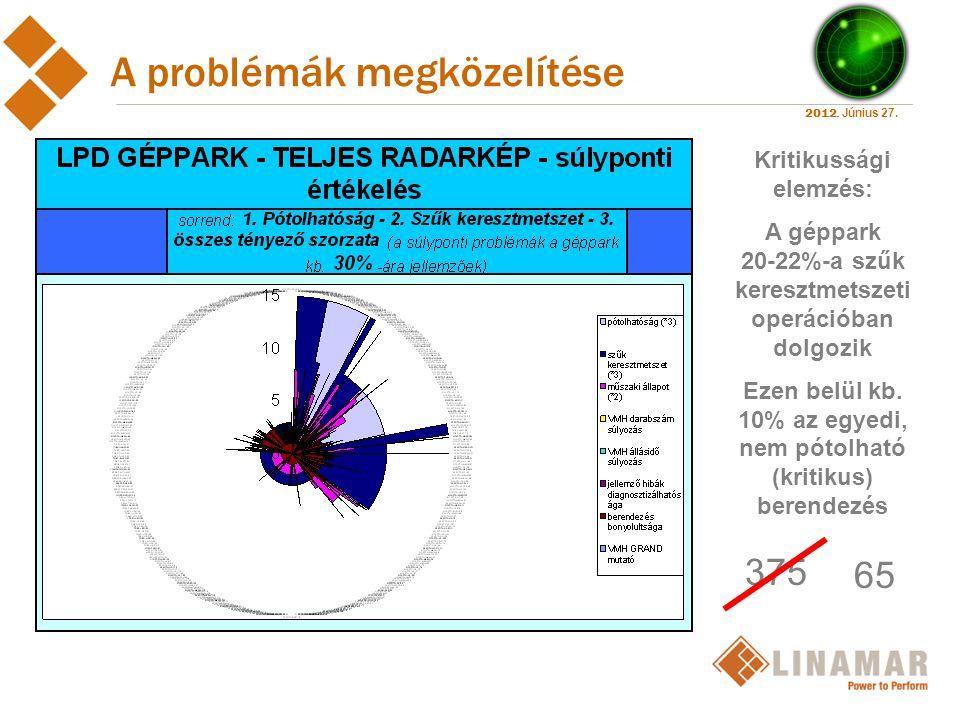 2012. Június 27. A problémák megközelítése Kritikussági elemzés: A géppark 20-22%-a szűk keresztmetszeti operációban dolgozik Ezen belül kb. 10% az eg