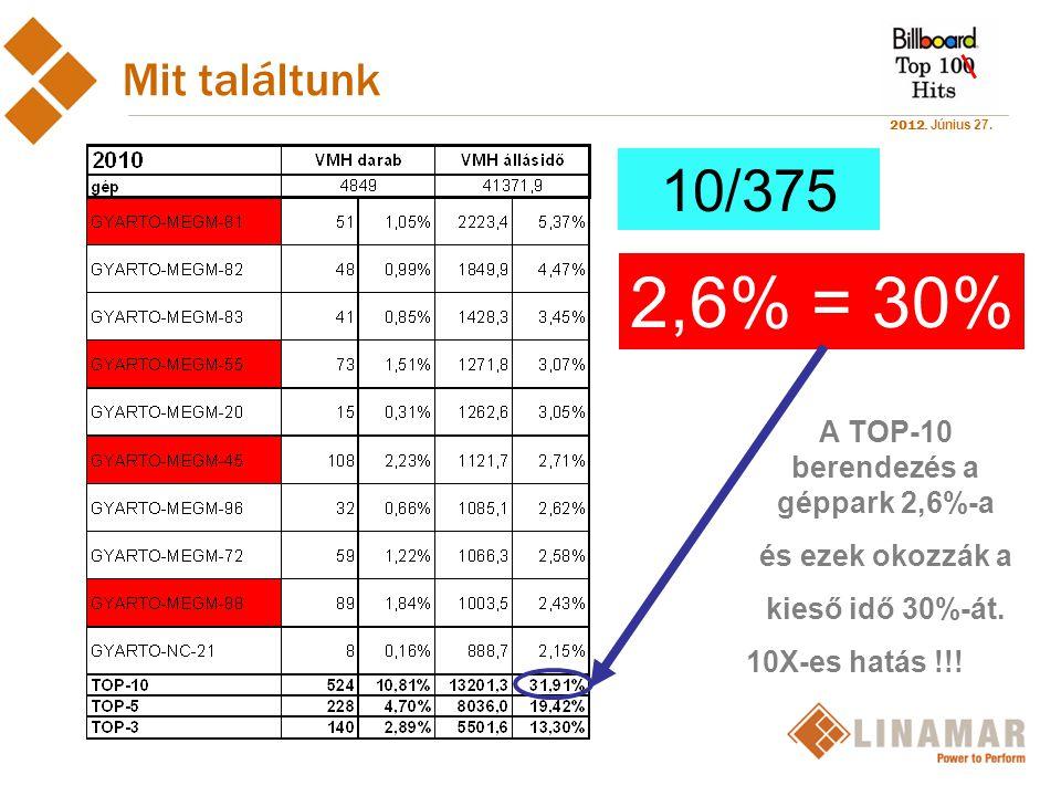 2012. Június 27. 10/375 2,6% = 30% Mit találtunk A TOP-10 berendezés a géppark 2,6%-a és ezek okozzák a kieső idő 30%-át. 10X-es hatás !!!