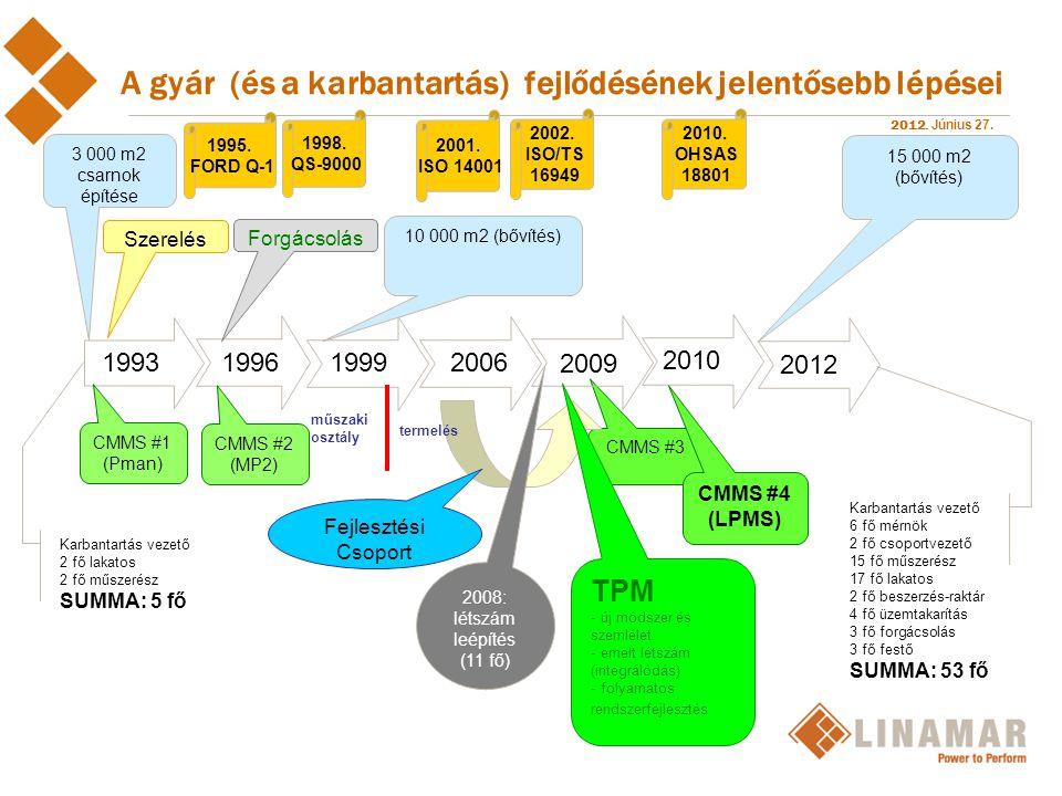 2012. Június 27. CMMS #3 A gyár (és a karbantartás) fejlődésének jelentősebb lépései 199319961999 2009 2006 2010 TPM - új módszer és szemlélet - emelt