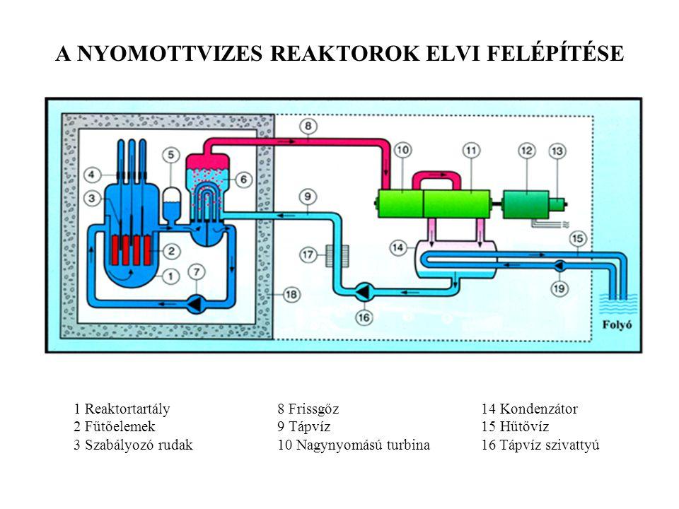 A NYOMOTTVIZES REAKTOROK ELVI FELÉPÍTÉSE 1 Reaktortartály8 Frissgőz14 Kondenzátor 2 Fűtőelemek9 Tápvíz15 Hűtővíz 3 Szabályozó rudak10 Nagynyomású turb