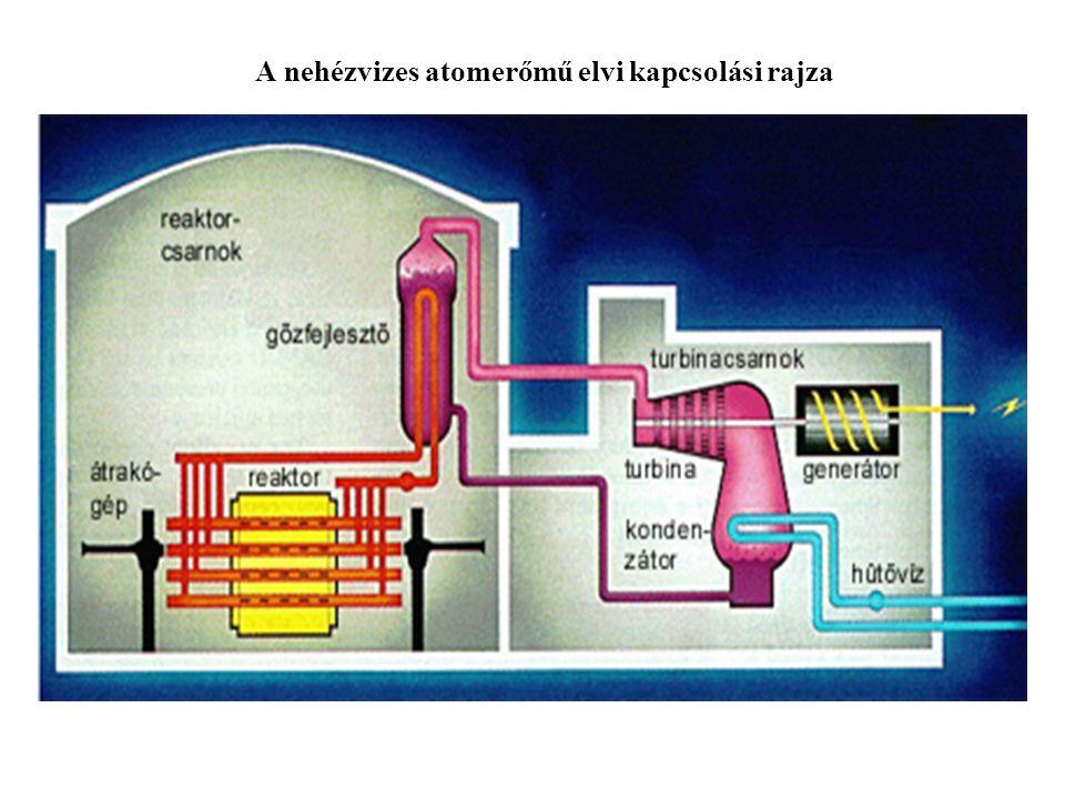 A nehézvizes atomerőmű elvi kapcsolási rajza
