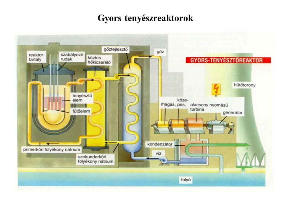 Gyors tenyészreaktorok