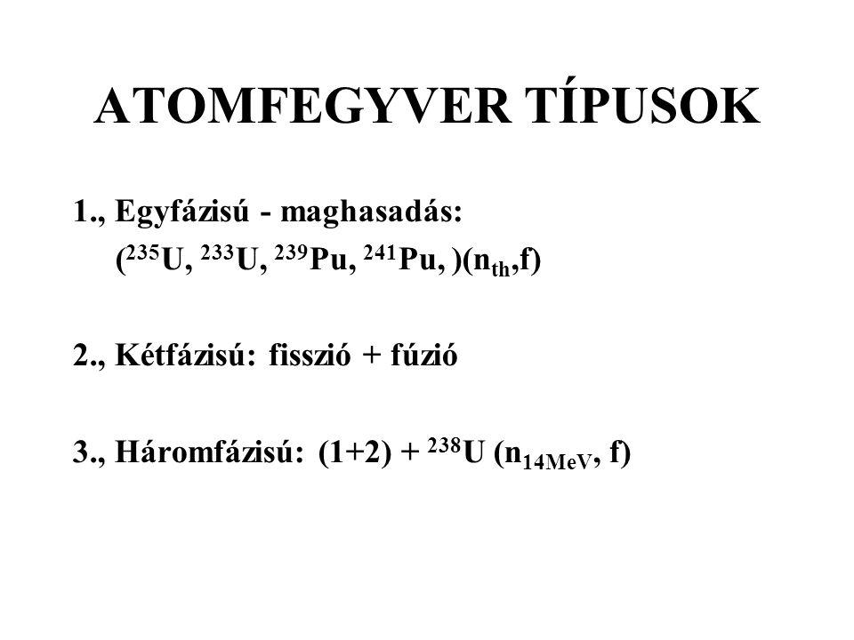 ATOMFEGYVER TÍPUSOK 1., Egyfázisú - maghasadás: ( 235 U, 233 U, 239 Pu, 241 Pu, )(n th,f) 2., Kétfázisú: fisszió + fúzió 3., Háromfázisú: (1+2) + 238