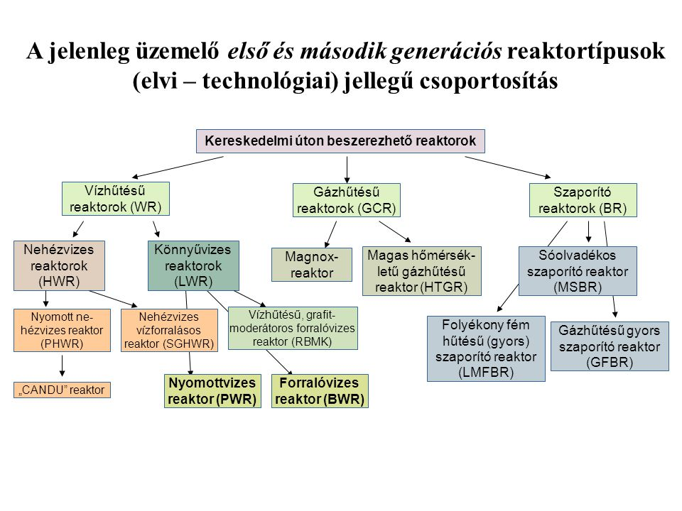 A jelenleg üzemelő első és második generációs reaktortípusok (elvi – technológiai) jellegű csoportosítás Kereskedelmi úton beszerezhető reaktorok Gázh