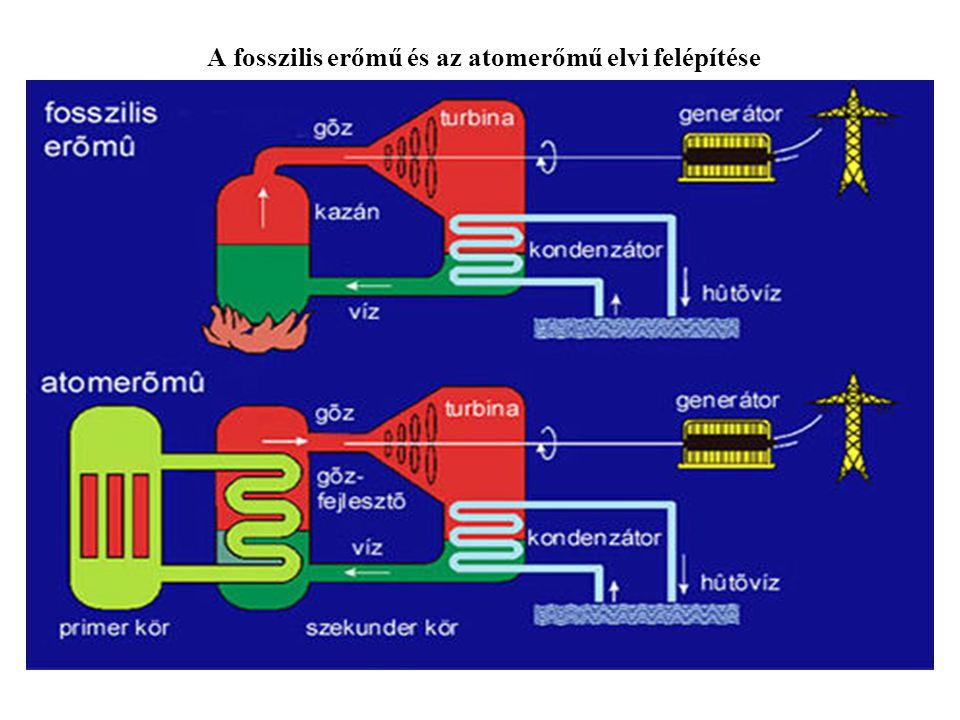 A fosszilis erőmű és az atomerőmű elvi felépítése