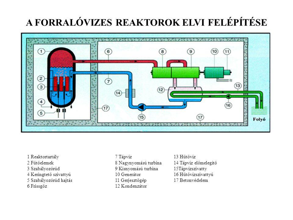 A FORRALÓVIZES REAKTOROK ELVI FELÉPÍTÉSE 1 Reaktortartály 7 Tápvíz13 Hűtővíz 2 Fűtőelemek8 Nagynyomású turbina14 Tápvíz előmelegítő 3 Szabályozórúd9 K