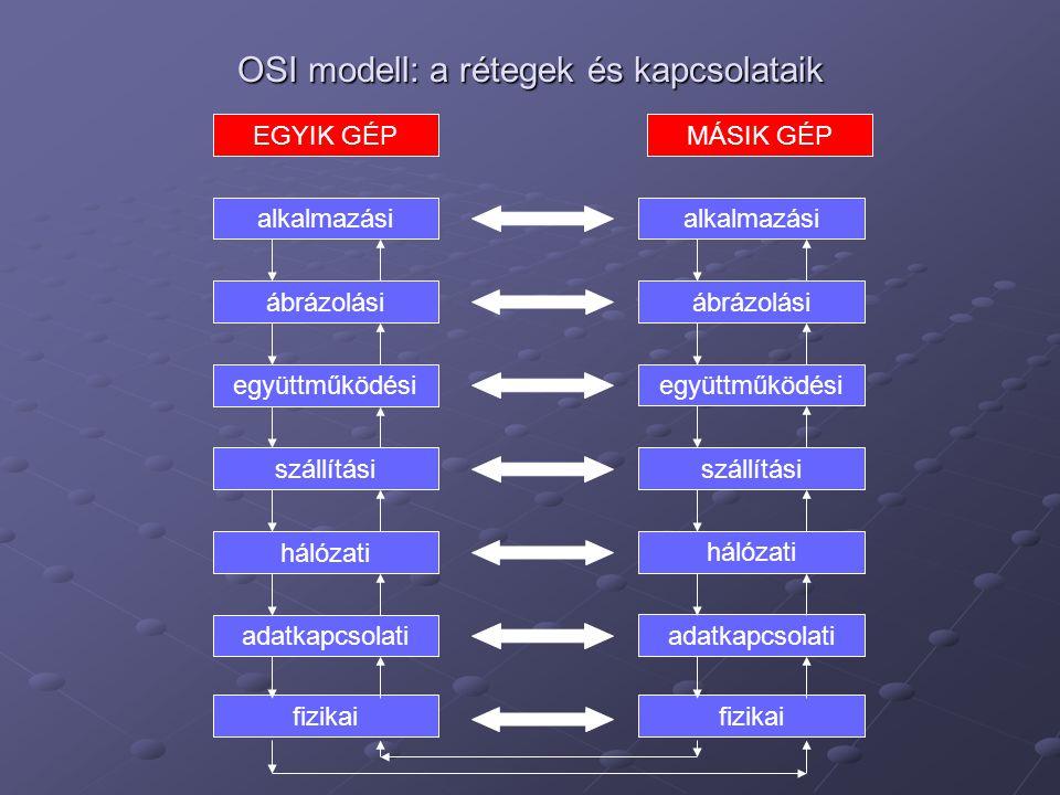 OSI modell: a rétegek és kapcsolataik EGYIK GÉP alkalmazási ábrázolási együttműködési szállítási hálózati adatkapcsolati MÁSIK GÉP fizikai alkalmazási
