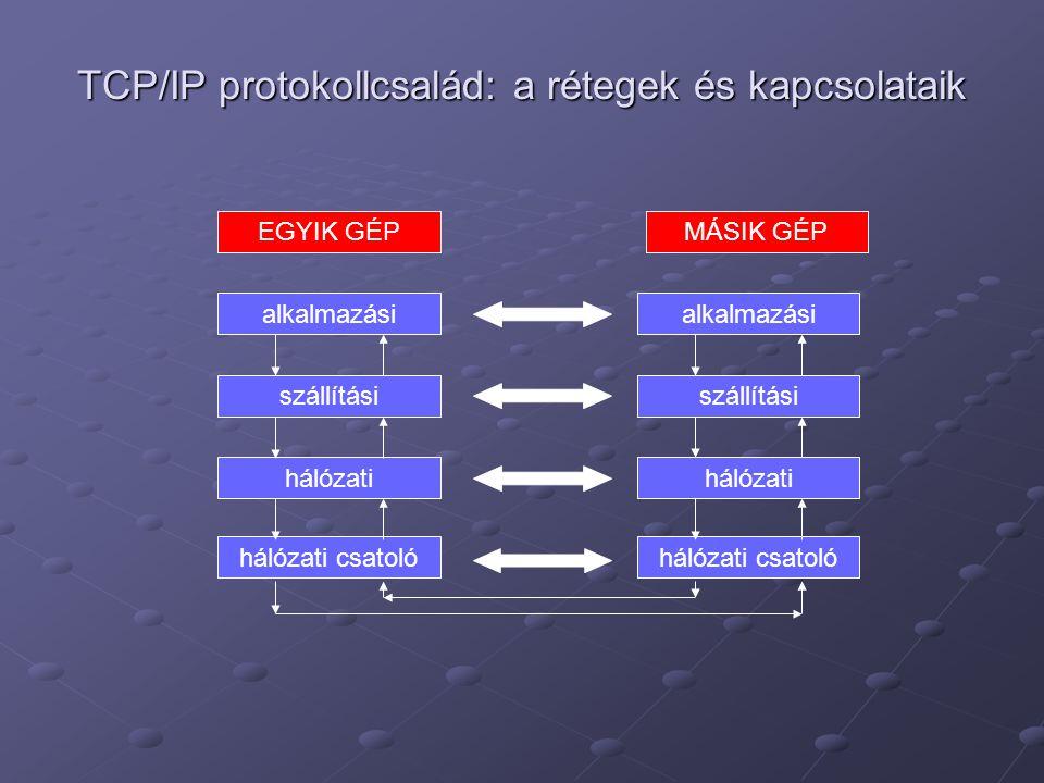 TCP/IP protokollcsalád: a rétegek és kapcsolataik EGYIK GÉP alkalmazási szállítási hálózati MÁSIK GÉP hálózati csatoló alkalmazási szállítási hálózati