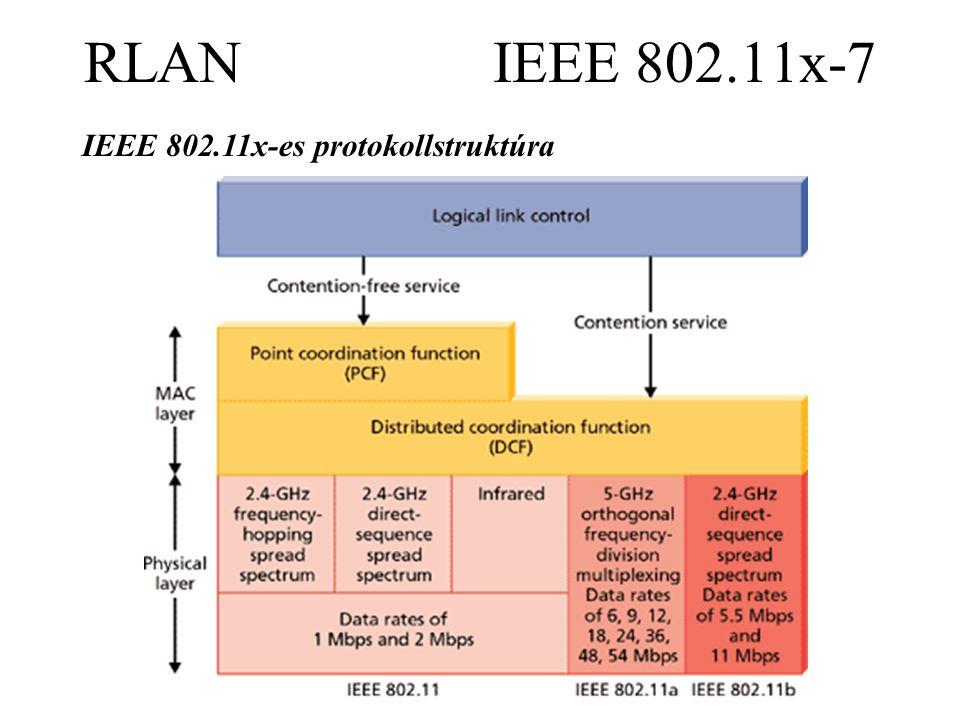 RLAN IEEE 802.11x-7 IEEE 802.11x-es protokollstruktúra