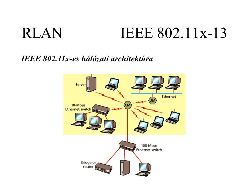 RLAN IEEE 802.11x-13 IEEE 802.11x-es hálózati architektúra