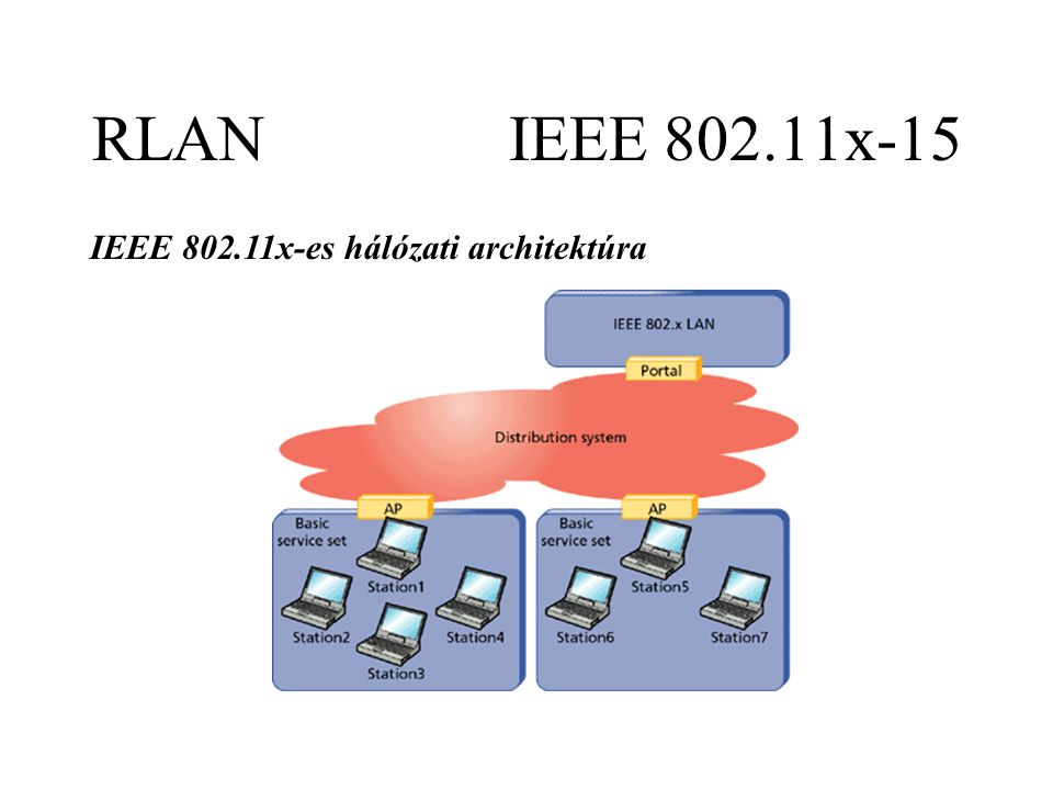 RLAN IEEE 802.11x-15 IEEE 802.11x-es hálózati architektúra