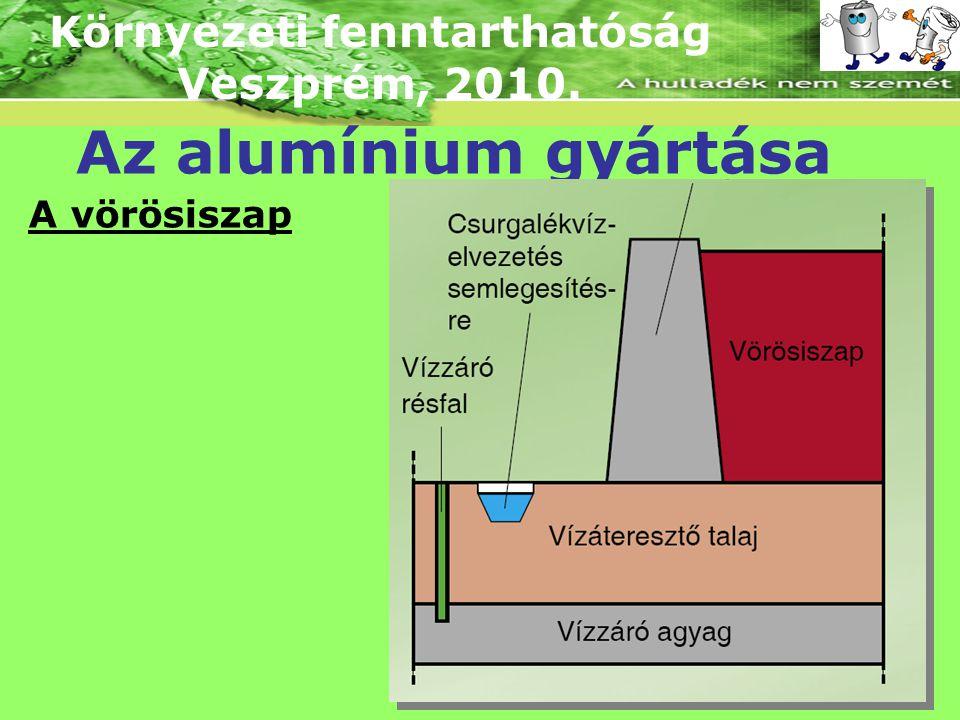 Környezeti fenntarthatóság Veszprém, 2010. Az alumínium gyártása A vörösiszap