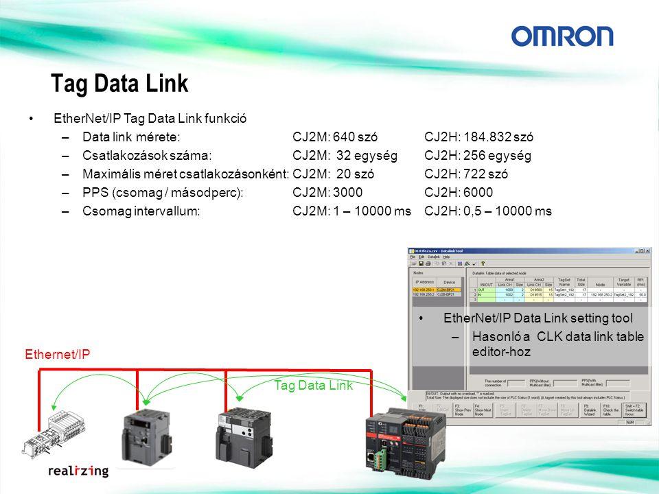 Tag Data Link EtherNet/IP Data Link setting tool –Hasonló a CLK data link table editor-hoz EtherNet/IP Tag Data Link funkció –Data link mérete: CJ2M: 640 szóCJ2H: 184.832 szó –Csatlakozások száma:CJ2M: 32 egységCJ2H: 256 egység –Maximális méret csatlakozásonként:CJ2M: 20 szóCJ2H: 722 szó –PPS (csomag / másodperc):CJ2M: 3000CJ2H: 6000 –Csomag intervallum:CJ2M: 1 – 10000 msCJ2H: 0,5 – 10000 ms Tag Data Link Ethernet/IP