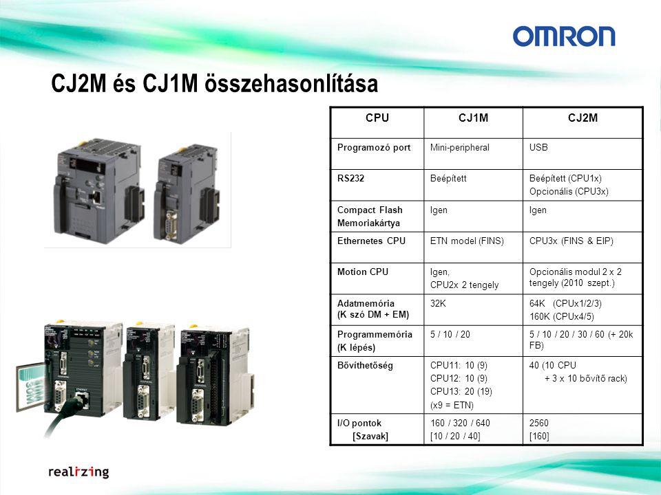 CJ2M és CJ1M összehasonlítása CPUCJ1MCJ2M Programozó portMini-peripheralUSB RS232BeépítettBeépített (CPU1x) Opcionális (CPU3x) Compact Flash Memoriakártya Igen Ethernetes CPUETN model (FINS)CPU3x (FINS & EIP) Motion CPUIgen, CPU2x 2 tengely Opcionális modul 2 x 2 tengely (2010 szept.) Adatmemória (K szó DM + EM) 32K64K (CPUx1/2/3) 160K (CPUx4/5) Programmemória (K lépés) 5 / 10 / 205 / 10 / 20 / 30 / 60 (+ 20k FB) BővíthetőségCPU11: 10 (9) CPU12: 10 (9) CPU13: 20 (19) (x9 = ETN) 40 (10 CPU + 3 x 10 bővítő rack) I/O pontok [Szavak] 160 / 320 / 640 [10 / 20 / 40] 2560 [160]