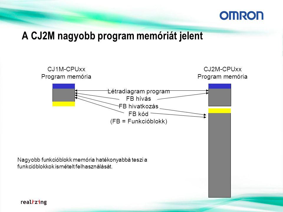 A CJ2M nagyobb program memóriát jelent CJ1M-CPUxx Program memória CJ2M-CPUxx Program memória Létradiagram program FB hívás FB hivatkozás FB kód (FB = Funkcióblokk) Nagyobb funkcióblokk memória hatékonyabbá teszi a funkcióblokkok ismételt felhasználását.