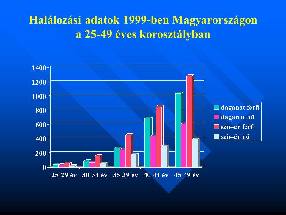 Halálozási adatok 1999-ben Magyarországon a 25-49 éves korosztályban