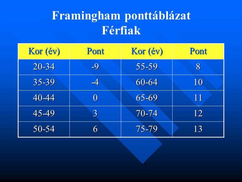 Framingham ponttáblázat Férfiak Kor (év) Pont Pont 20-34-955-598 35-39-460-6410 40-44065-6911 45-49370-7412 50-54675-7913