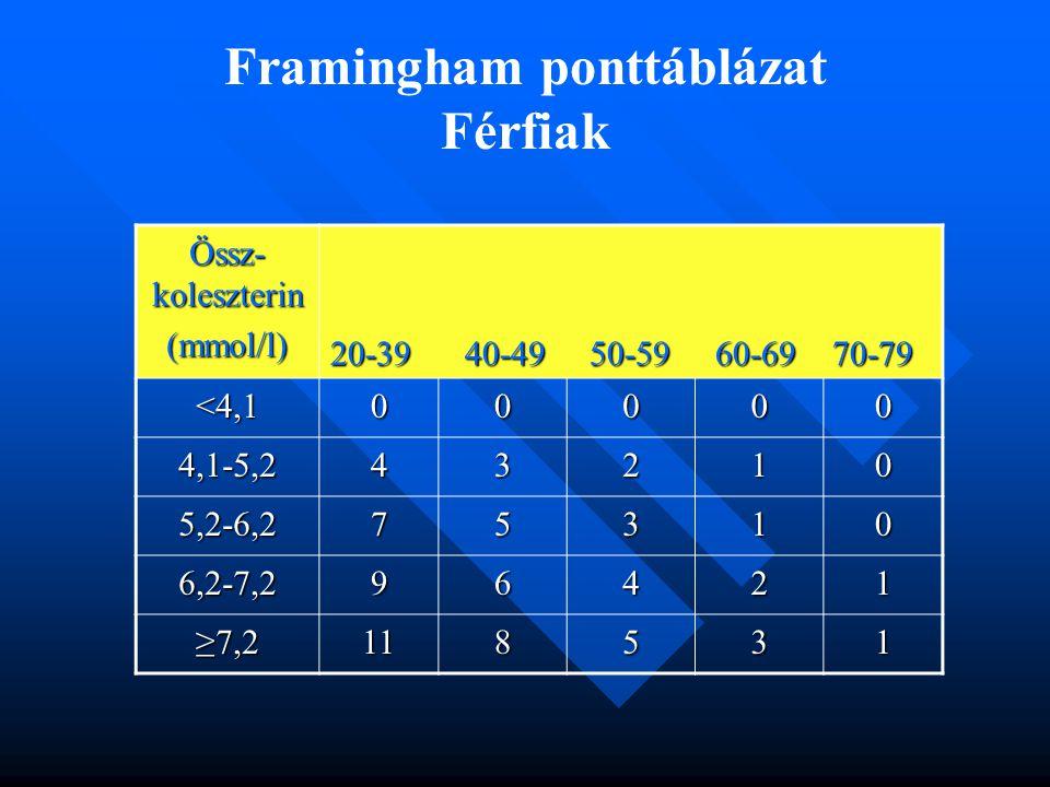 Framingham ponttáblázat Férfiak Össz- koleszterin (mmol/l) 20-39 40-49 50-59 60-69 70-79 <4,100000 4,1-5,243210 5,2-6,275310 6,2-7,296421 ≥7,2118531