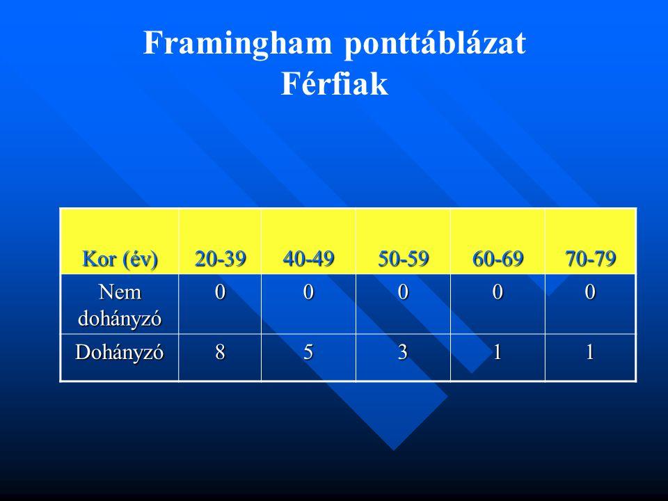 Framingham ponttáblázat Férfiak Kor (év) 20-3940-4950-5960-6970-79 Nem dohányzó 00000 Dohányzó85311