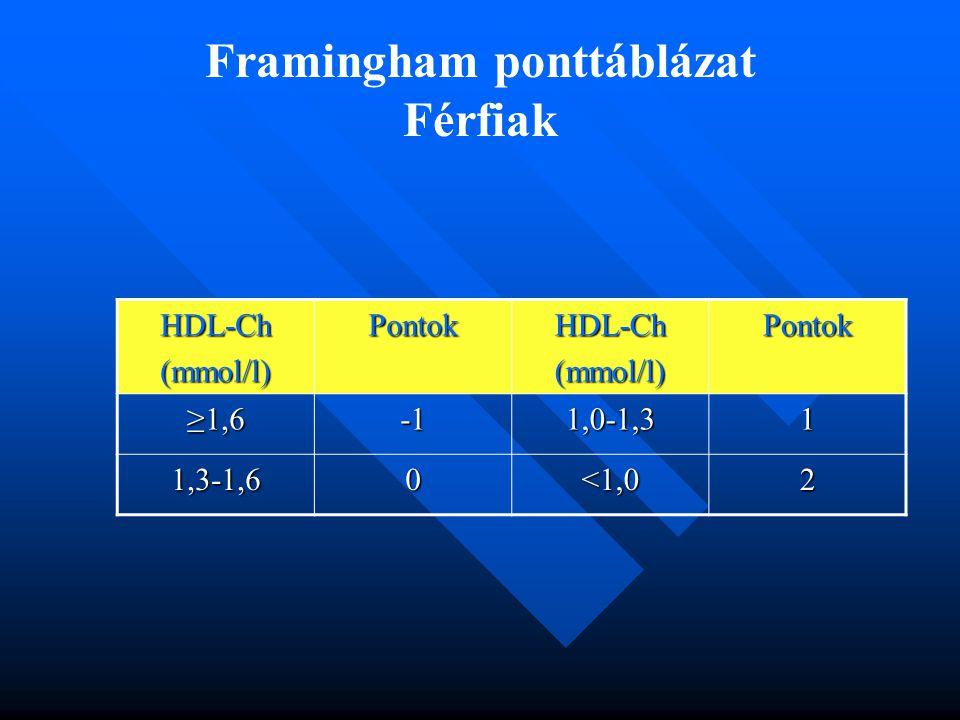 Framingham ponttáblázat Férfiak HDL-Ch(mmol/l)PontokHDL-Ch(mmol/l)Pontok ≥1,61,0-1,31 1,3-1,60<1,02