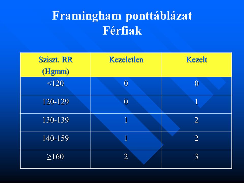 Sziszt. RR (Hgmm)KezeletlenKezelt <12000 120-12901 130-13912 140-15912 ≥16023