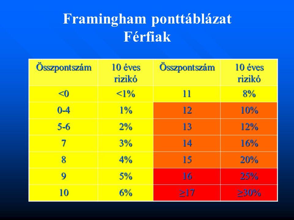 Framingham ponttáblázat Férfiak Összpontszám 10 éves rizikó Összpontszám <0<1%118% 0-41%1210% 5-62%1312% 73%1416% 84%1520% 95%1625% 106%≥17≥30%