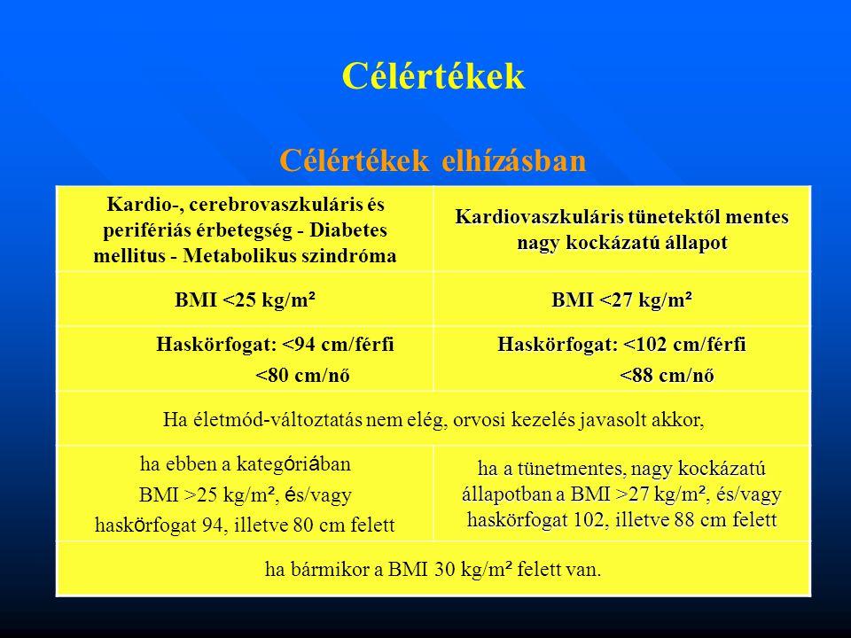 Célértékek Célértékek elhízásban Kardio-, cerebrovaszkuláris és perifériás érbetegség - Diabetes mellitus - Metabolikus szindróma Kardiovaszkuláris tünetektől mentes nagy kockázatú állapot BMI <25 kg/m ² BMI <27 kg/m ² Haskörfogat: <94 cm/férfi <80 cm/nő Haskörfogat: <102 cm/férfi <88 cm/nő <88 cm/nő Ha életmód-változtatás nem elég, orvosi kezelés javasolt akkor, ha ebben a kateg ó ri á ban BMI >25 kg/m ², é s/vagy hask ö rfogat 94, illetve 80 cm felett ha a tünetmentes, nagy kockázatú állapotban a BMI >27 kg/m ², és/vagy haskörfogat 102, illetve 88 cm felett ha bármikor a BMI 30 kg/m ² felett van.