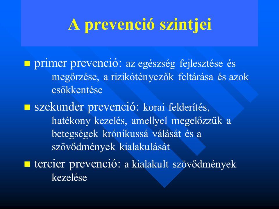 A prevenció szintjei primer prevenció: az egészség fejlesztése és megőrzése, a rizikótényezők feltárása és azok csökkentése szekunder prevenció: korai felderítés, hatékony kezelés, amellyel megelőzzük a betegségek krónikussá válását és a szövődmények kialakulását tercier prevenció: a kialakult szövődmények kezelése