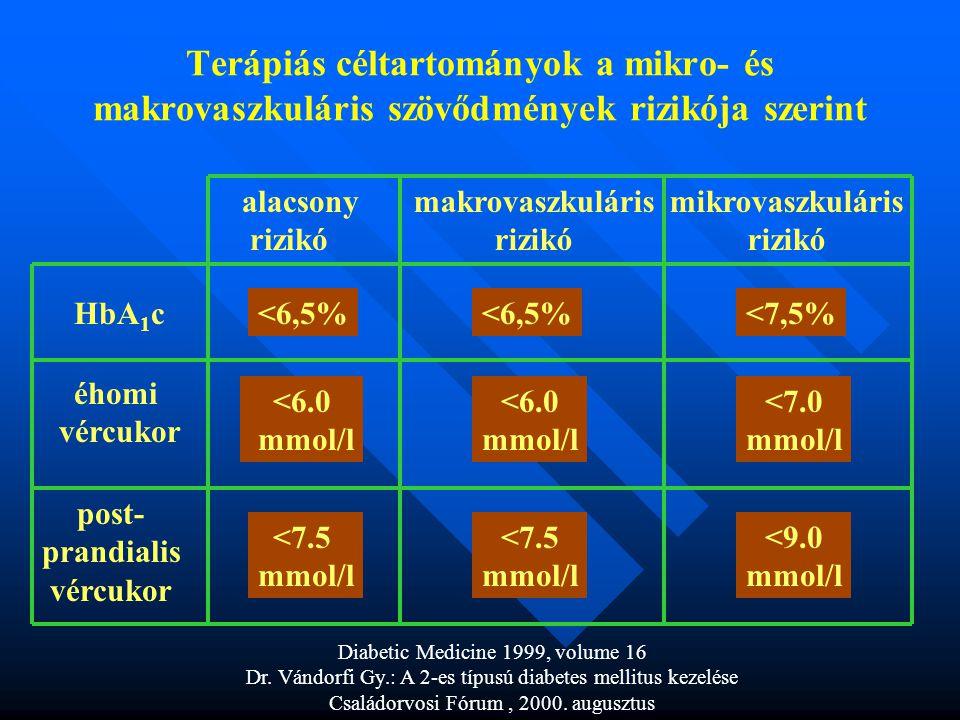Terápiás céltartományok a mikro- és makrovaszkuláris szövődmények rizikója szerint HbA 1 c éhomi vércukor post- prandialis vércukor alacsony rizikó makrovaszkuláris rizikó mikrovaszkuláris rizikó <6,5% <6.0 mmol/l <7.5 mmol/l <6,5%<7,5% <6.0 mmol/l <7.0 mmol/l <7.5 mmol/l <9.0 mmol/l Diabetic Medicine 1999, volume 16 Dr.