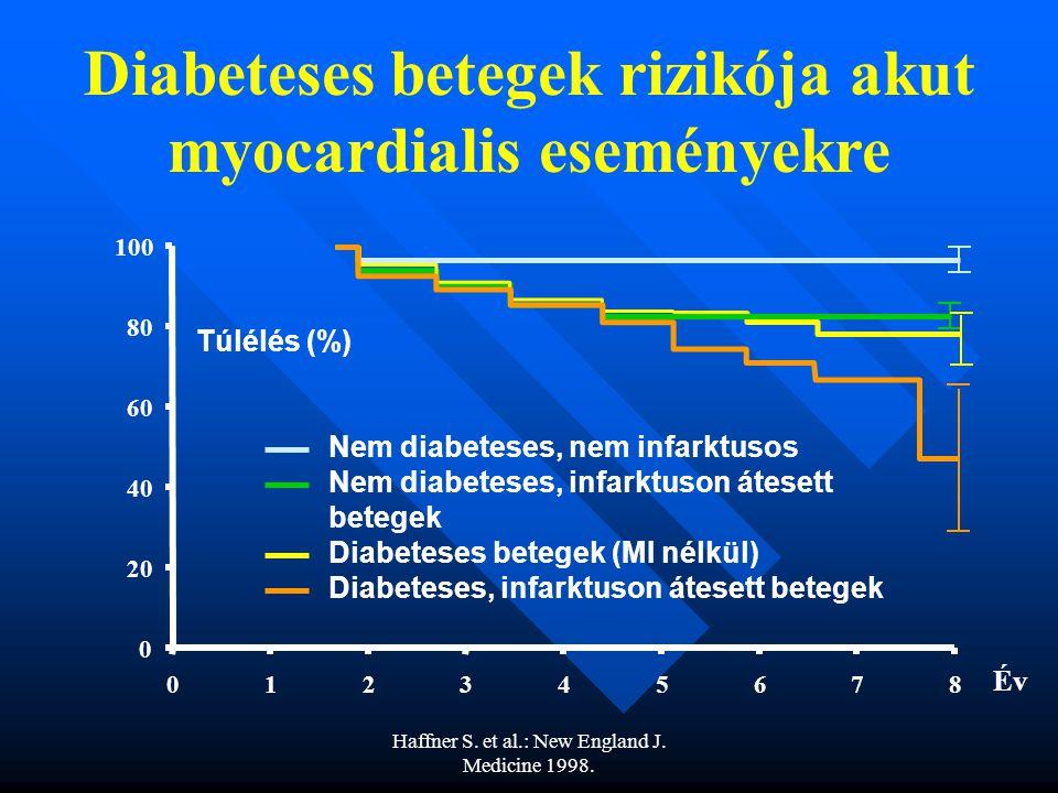 Haffner S.et al.: New England J. Medicine 1998.