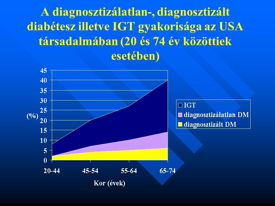 A diagnosztizálatlan-, diagnosztizált diabétesz illetve IGT gyakorisága az USA társadalmában (20 és 74 év közöttiek esetében)