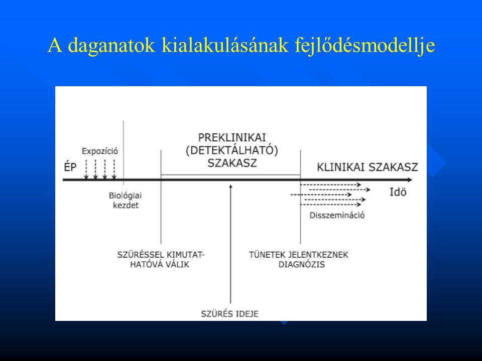 A daganatok kialakulásának fejlődésmodellje