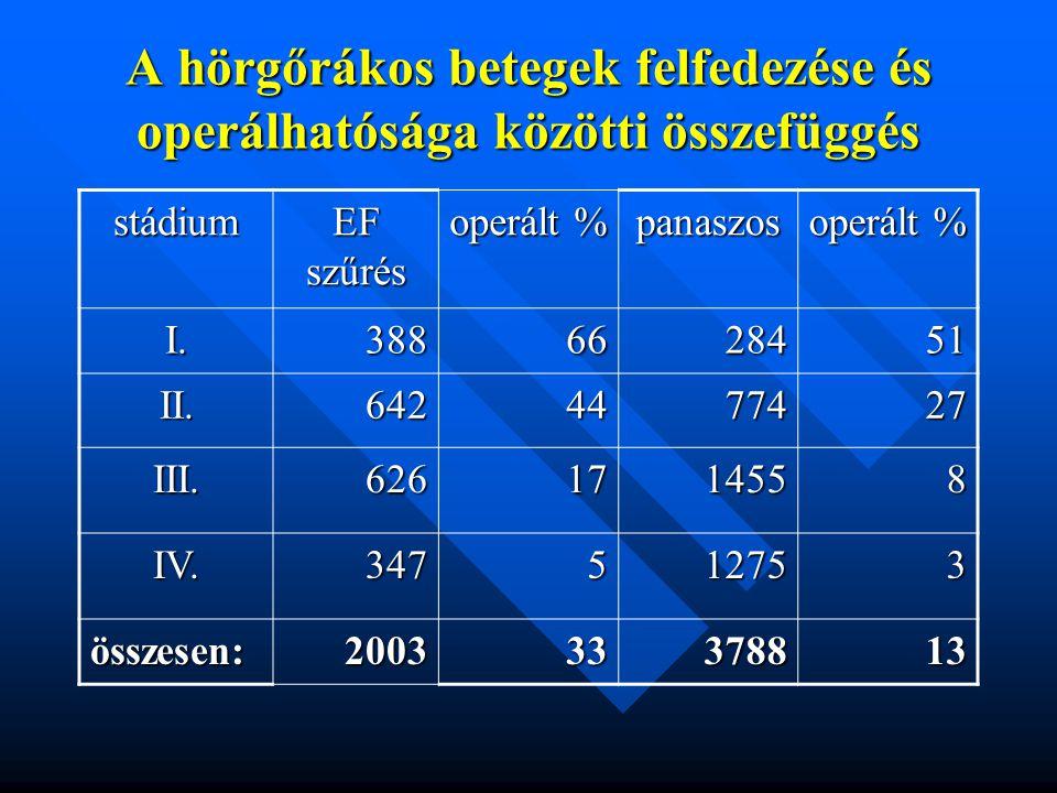 A hörgőrákos betegek felfedezése és operálhatósága közötti összefüggés stádium EF szűrés operált % panaszos I.3886628451 II.6424477427 III.6261714558 IV.347512753 összesen:200333378813