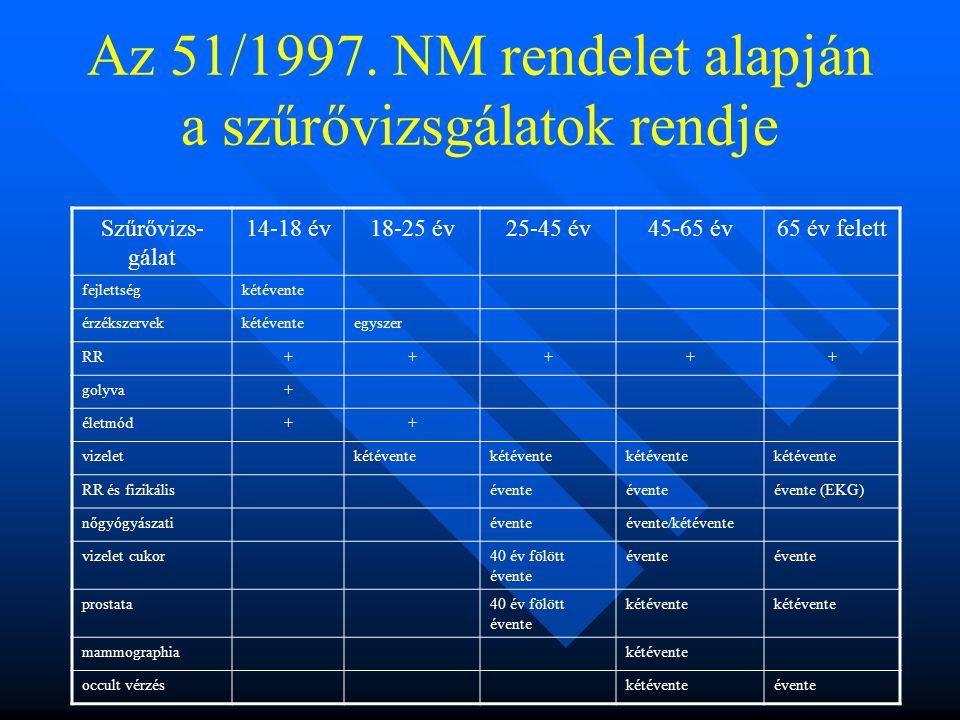 Az 51/1997.