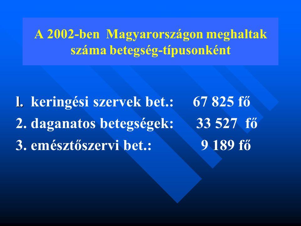 A 2002-ben Magyarországon meghaltak száma betegség-típusonként l.