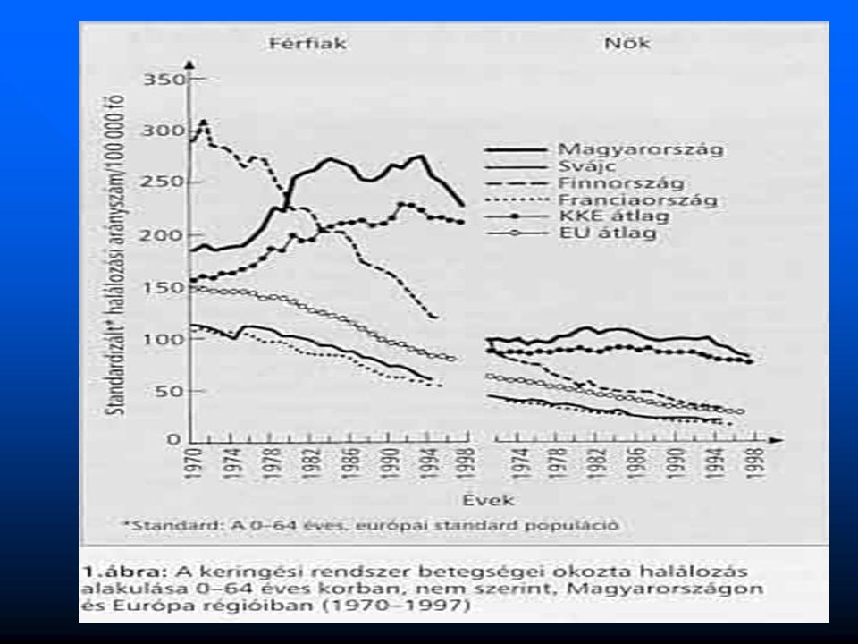 A metabolikus szindróma diagnosztikus kritériumai Az Adult Treatment Panel III, 2001 ajánlása Magas éhomi vércukor≥6,1 mmol/l Hypertónia ≥130/85 Hgmm Hypertrigliceridaemia: szérum triglicerid ≥1,7 mmol/l Alacsony HDL koleszterin: HDL< 1,04 mmol/l (férfi) vagy HDL < 1,29 mmol/l (nő) Abdominalis típusu elhízás: derékkörfogat: nők >88 cm, férfiak >102 cm.