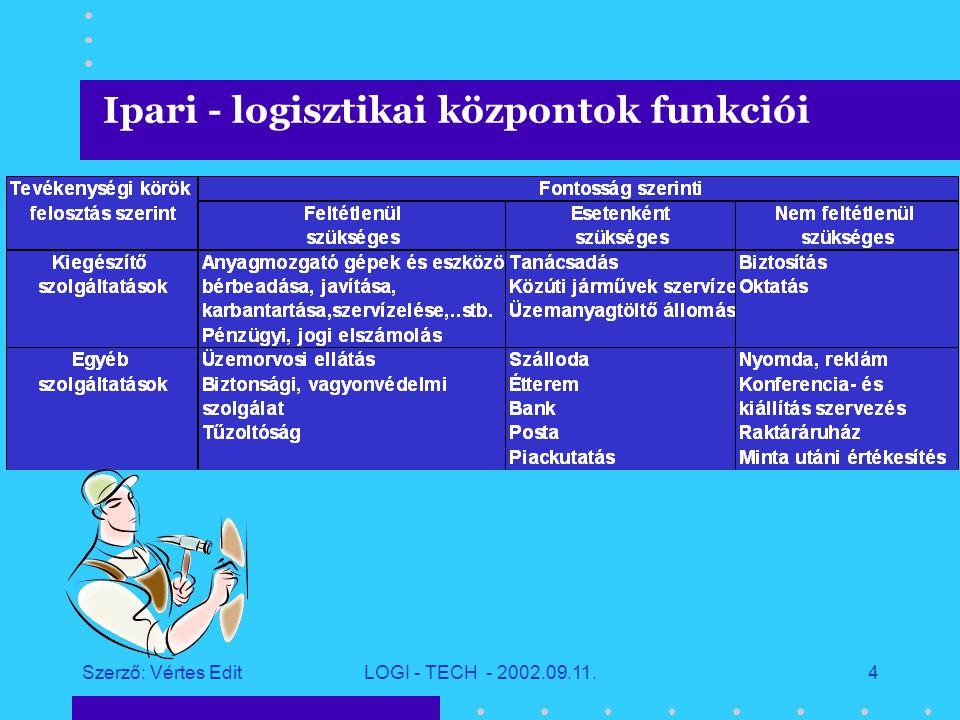 Szerző: Vértes EditLOGI - TECH - 2002.09.11.3 Ipari - logisztikai központok funkciói