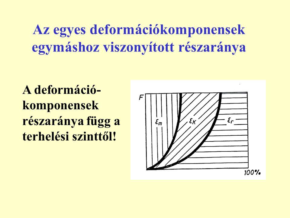 Az egyes deformációkomponensek egymáshoz viszonyított részaránya A deformáció- komponensek részaránya függ a terhelési szinttől!