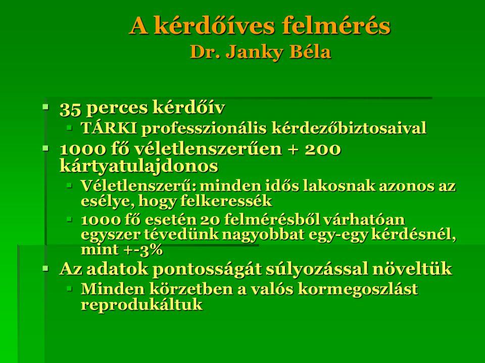 A kérdőíves felmérés Dr. Janky Béla  35 perces kérdőív  TÁRKI professzionális kérdezőbiztosaival  1000 fő véletlenszerűen + 200 kártyatulajdonos 