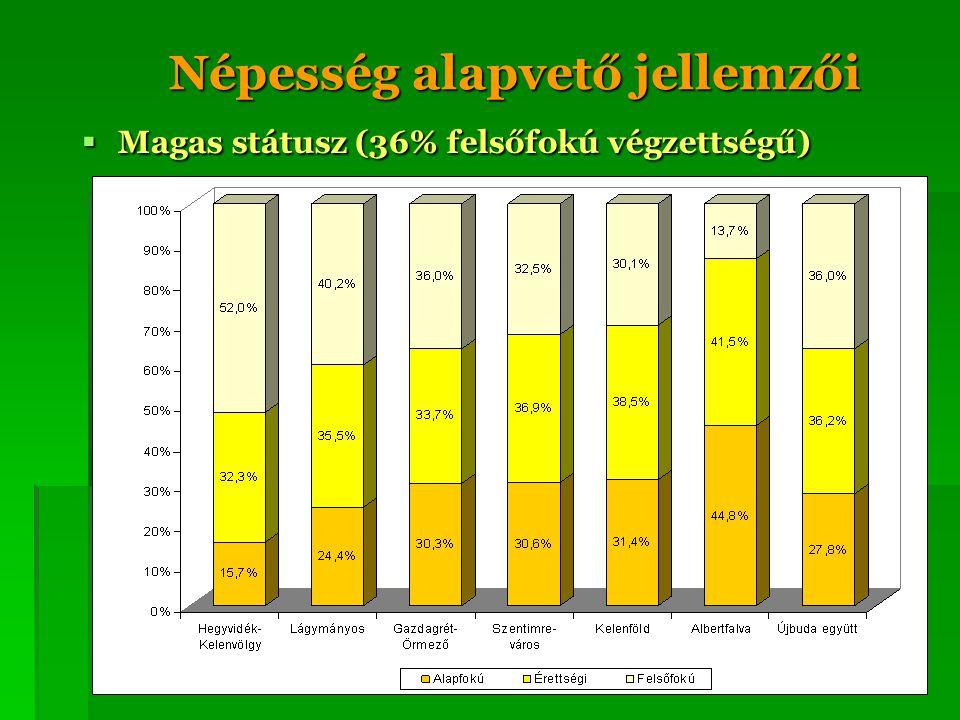 Népesség alapvető jellemzői  Magas státusz (36% felsőfokú végzettségű)