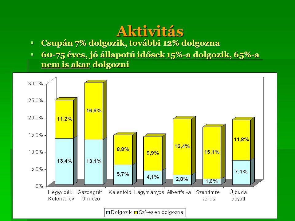 Aktivitás  Csupán 7% dolgozik, további 12% dolgozna  60-75 éves, jó állapotú idősek 15%-a dolgozik, 65%-a nem is akar dolgozni