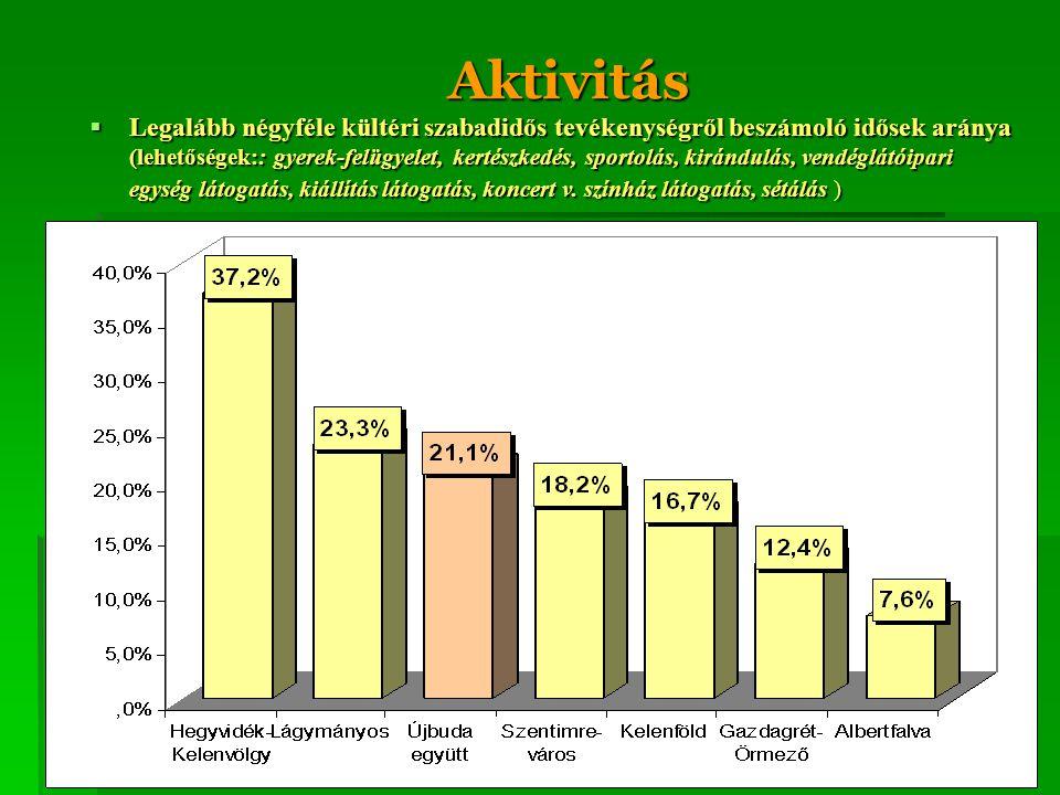Aktivitás  Legalább négyféle kültéri szabadidős tevékenységről beszámoló idősek aránya (lehetőségek:: gyerek-felügyelet, kertészkedés, sportolás, kir