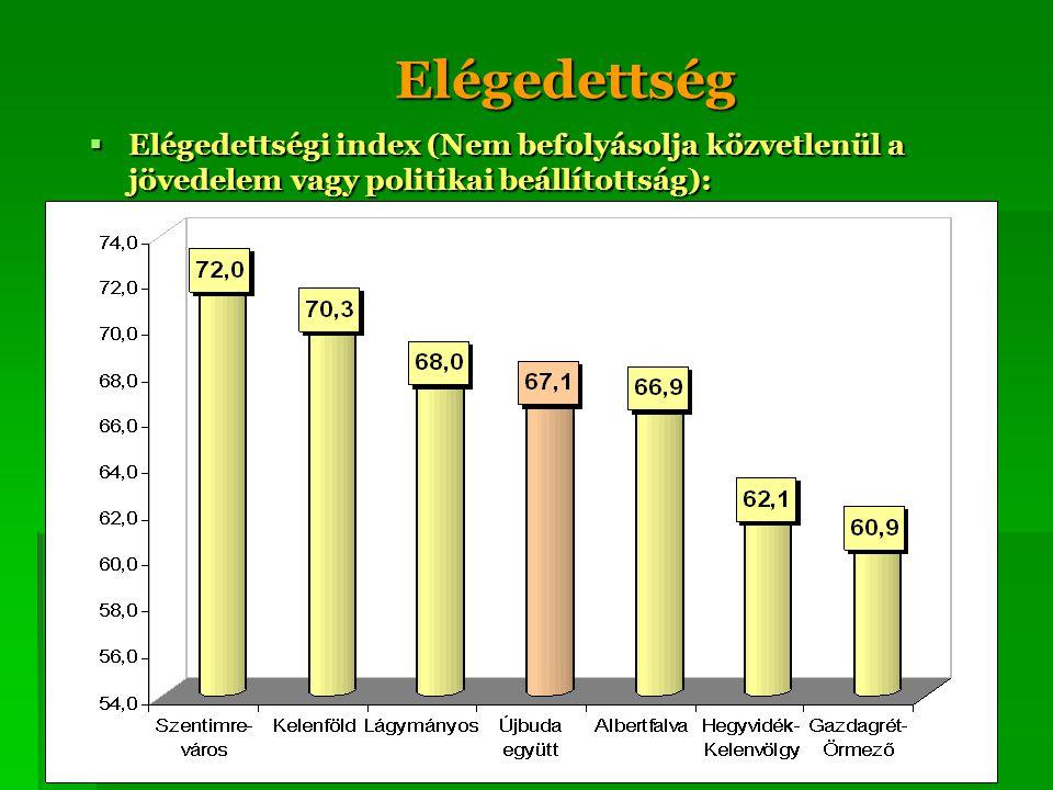 Elégedettség  Elégedettségi index (Nem befolyásolja közvetlenül a jövedelem vagy politikai beállítottság):