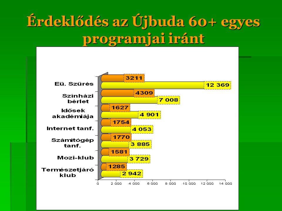 Érdeklődés az Újbuda 60+ egyes programjai iránt
