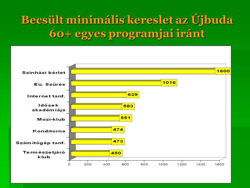 Becsült minimális kereslet az Újbuda 60+ egyes programjai iránt