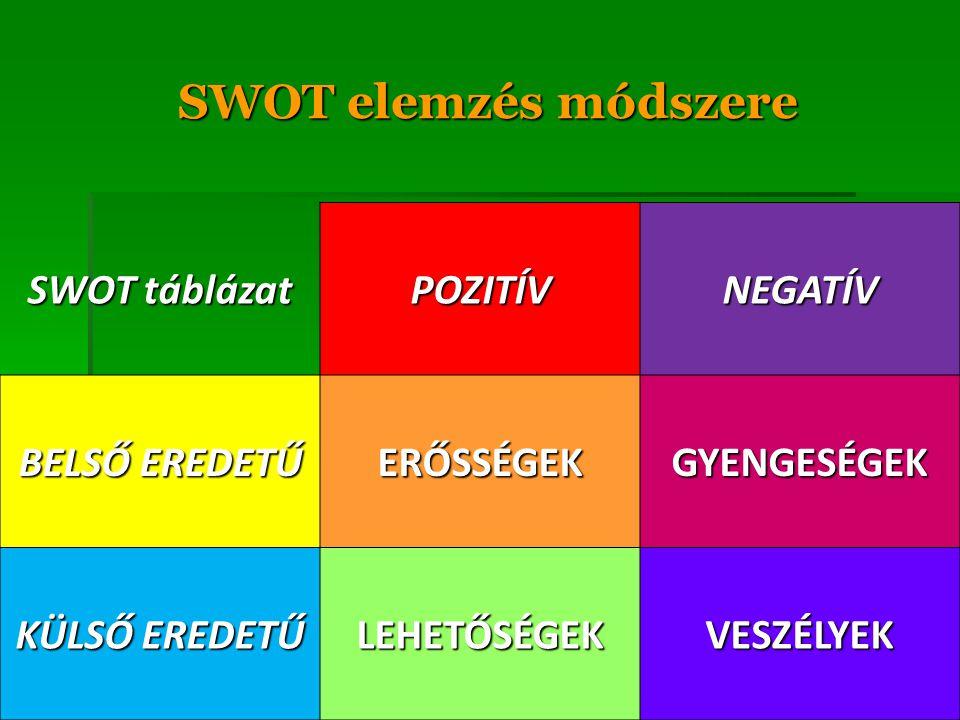 SWOT elemzés módszere SWOT táblázat POZITÍVNEGATÍV BELSŐ EREDETŰ ERŐSSÉGEKGYENGESÉGEK KÜLSŐ EREDETŰ LEHETŐSÉGEKVESZÉLYEK