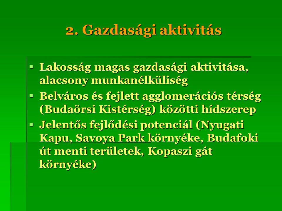 2. Gazdasági aktivitás  Lakosság magas gazdasági aktivitása, alacsony munkanélküliség  Belváros és fejlett agglomerációs térség (Budaörsi Kistérség)