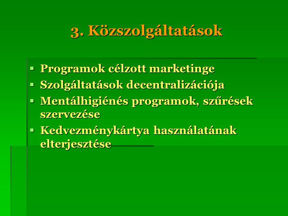 3. Közszolgáltatások  Programok célzott marketinge  Szolgáltatások decentralizációja  Mentálhigiénés programok, szűrések szervezése  Kedvezménykár