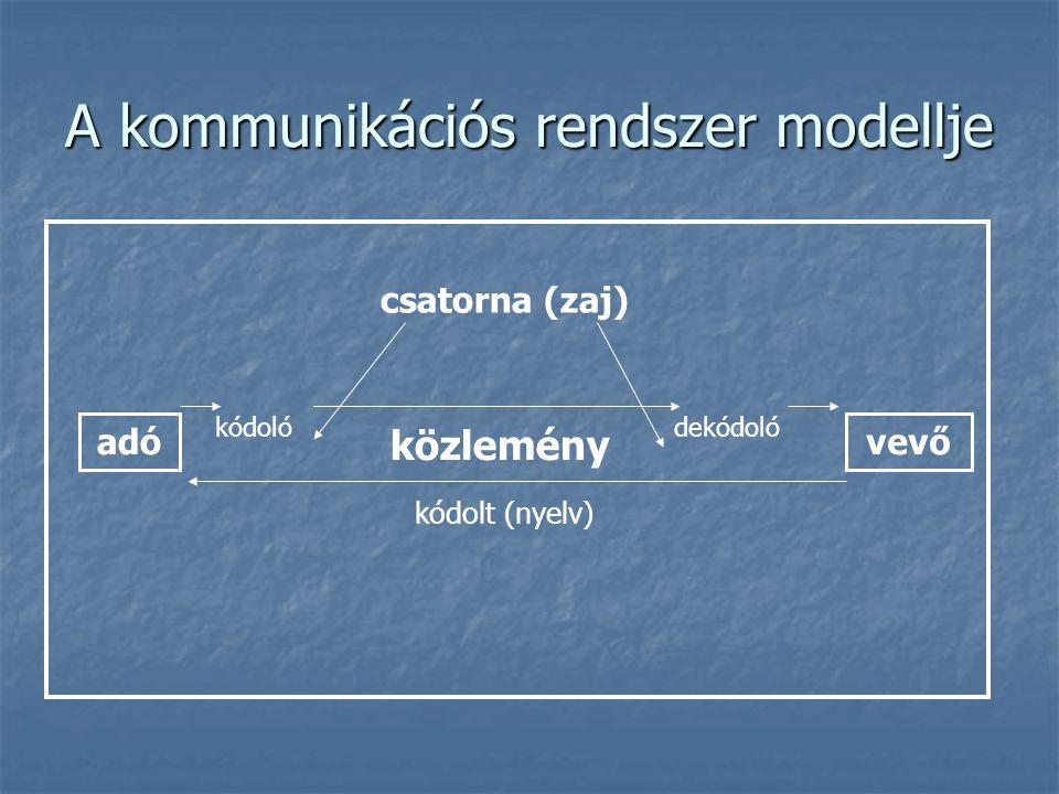A kommunikációs rendszer modellje adóvevő kódolódekódoló közlemény csatorna (zaj) kódolt (nyelv)