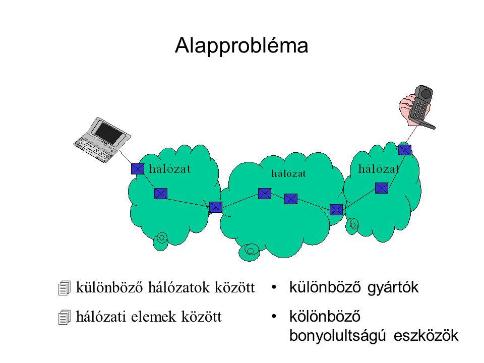 Alapprobléma 4 különböző hálózatok között 4 hálózati elemek között különböző gyártók kölönböző bonyolultságú eszközök